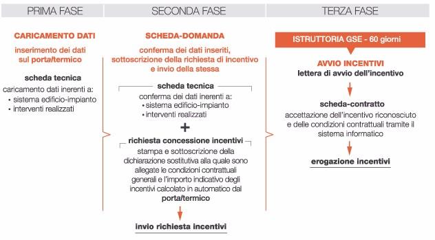 news-fapas-conto-termico-2016-01